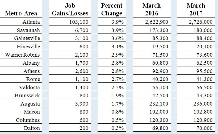 Georgia's unemployment rate declines to 5.1 percent