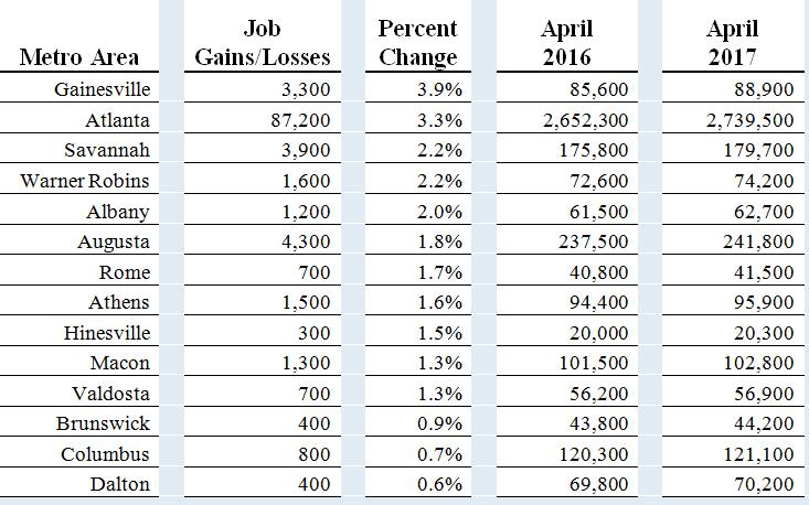 Georgia's unemployment rate continues to decline, dropping to 5 percent in April