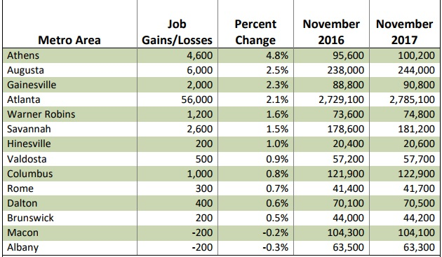 Records set for jobs and workforce in Georgia