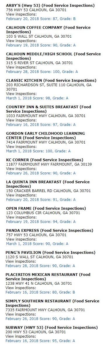 Gordon County Restaurant Report Card Feb 1 - March 5