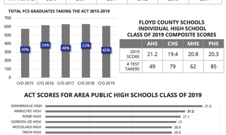 Armuchee High School Leads Area ACT Scores, Model High and Pepperell High Among Top Ten