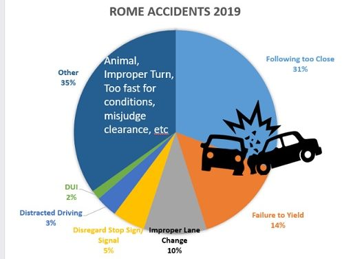 Traffic Collisions and Injuries on Rise in Rome